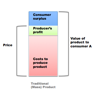 Mass Production and Value