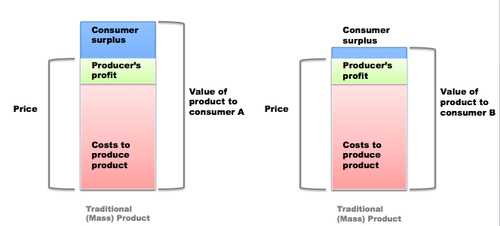 Value of a mass product for different consumers