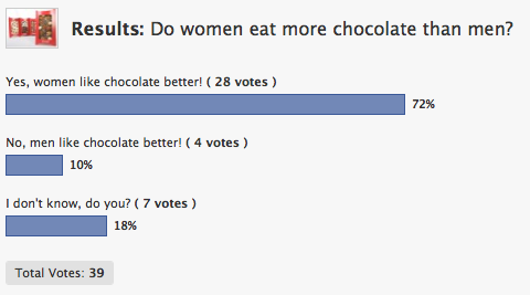 chocri chocolate poll result