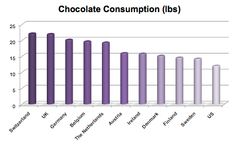 Chocolate Consumption Per Country and Capita